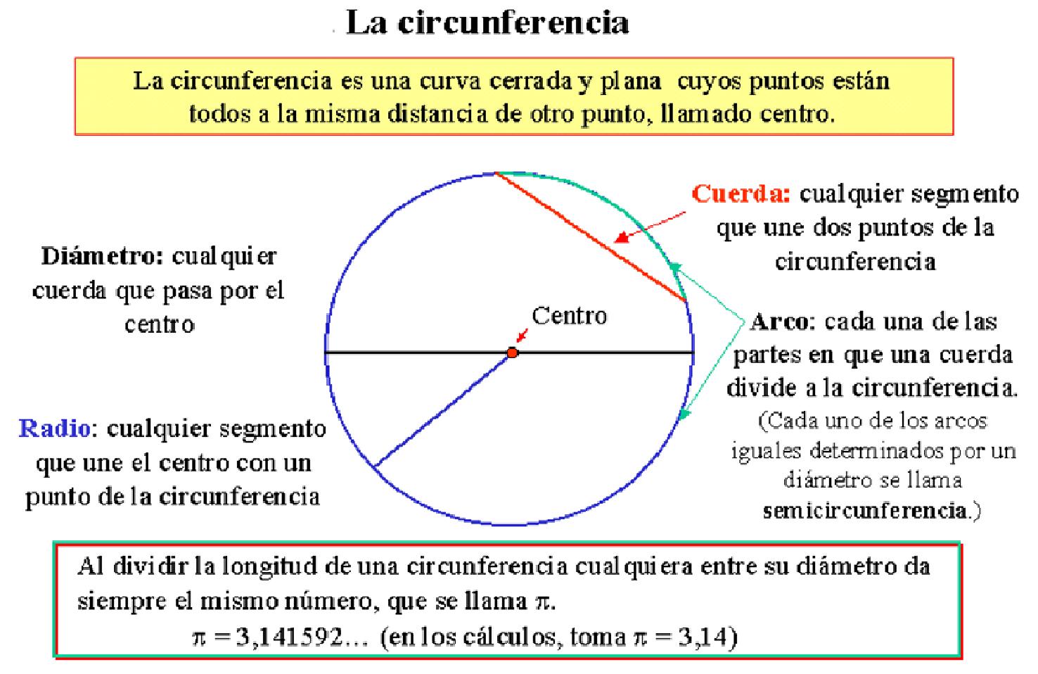 Circunferencia Y Circulo Tomi Digital