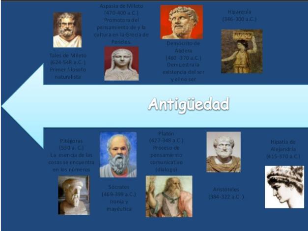 Linea Del Tiempo Historia De La Filosofía Tomi Digital