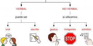 Tipos De Comunicación Verbal Tomi Digital