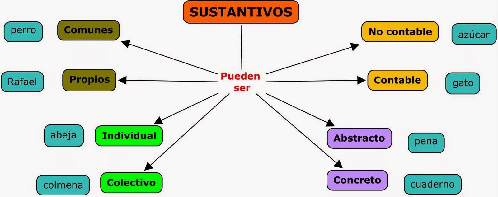Repaso Clases De Sustantivos 4to A Francisco Velarde Tomi Digital